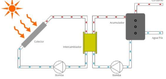 Funcionamiento de energía solar térmica